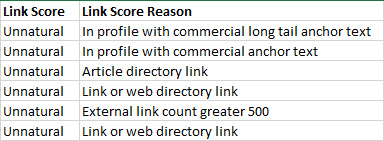 Link Scores