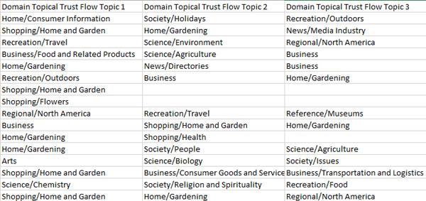 Majestic Topical Trust Flow Results