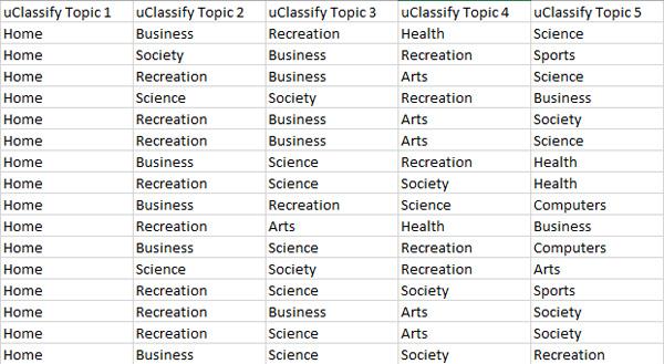 uClassify Topics