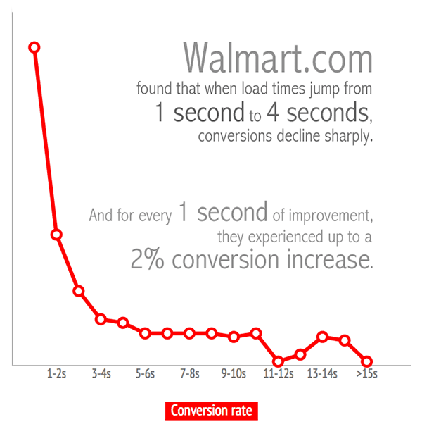 Walmart Site Speed