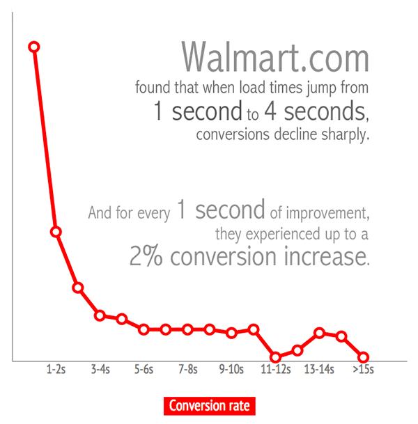 Walmart Site Speed