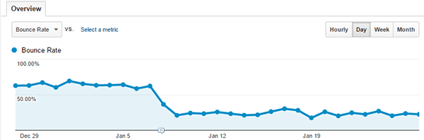 Adjusted Bounce Rate in action