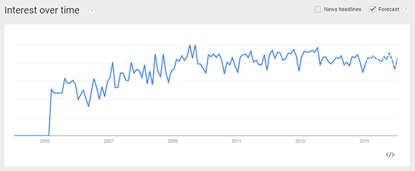 Duplicate Content Search Trend