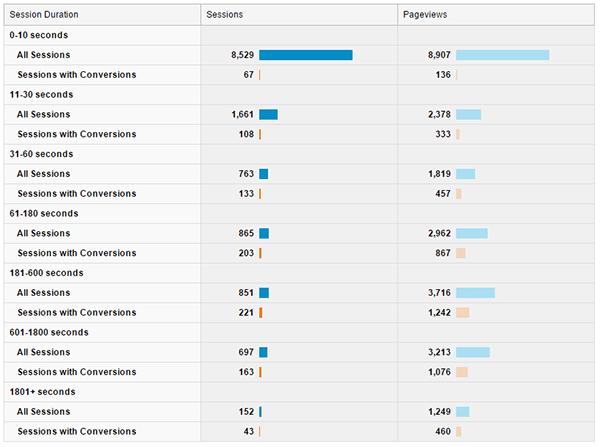 Google Analytics Engagement Report