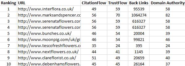URL Profiler Results