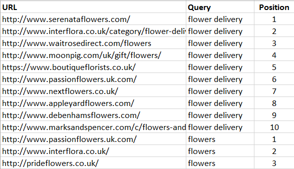 Scraping Flower SERPs