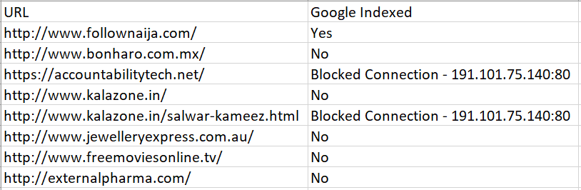 Blocked Connection