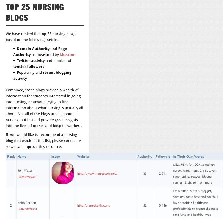 Nursing Blog Table