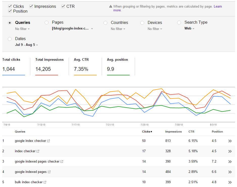 Search Console Page View