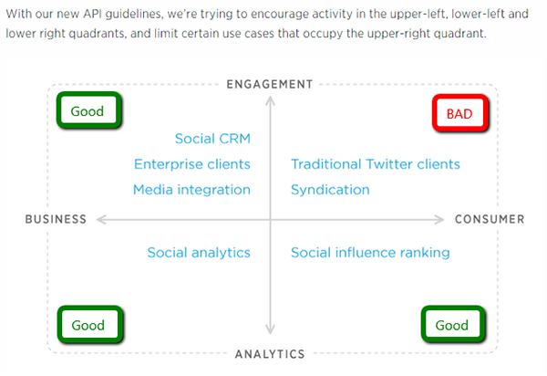 Twitter Ecosystem