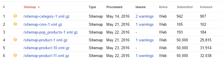 how to find google indexation gaps in your sitemap url