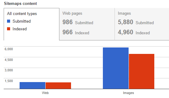 how to find google indexation gaps in your sitemap url profiler